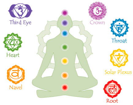 the-chakras-system