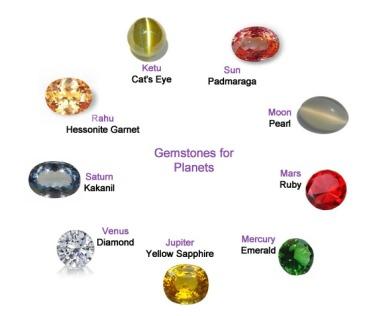 Gemstonesforplanets