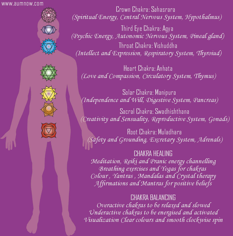 chakra chart